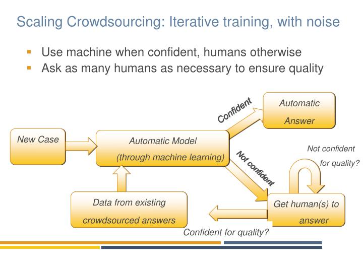 Scaling Crowdsourcing: Iterative training, with noise