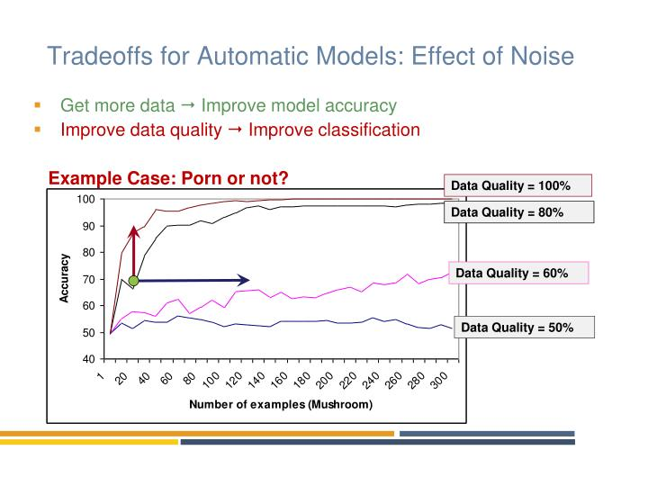 Tradeoffs for Automatic Models: Effect of Noise
