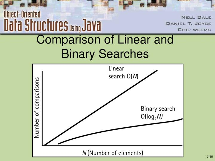 Comparison of Linear and Binary Searches