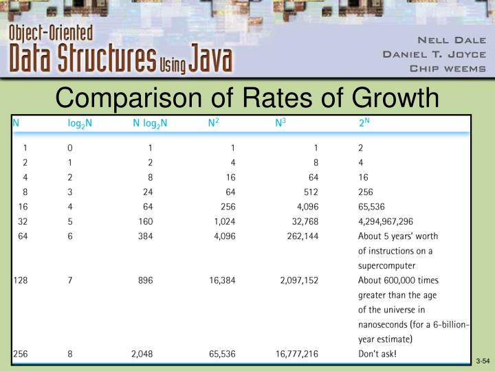 Comparison of Rates of Growth