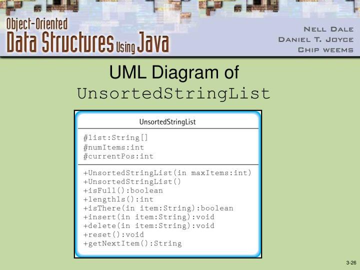 UML Diagram of