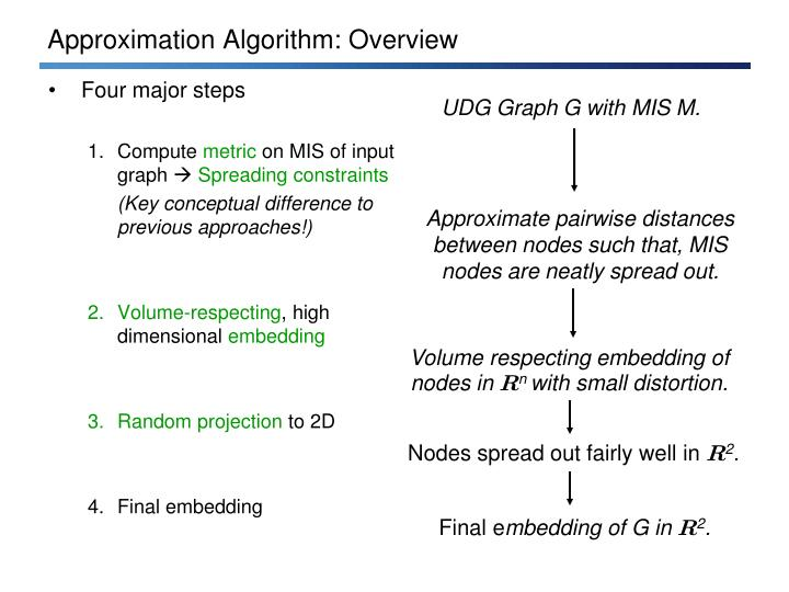 Approximation Algorithm: Overview