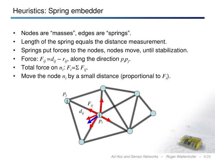 Heuristics: Spring embedder