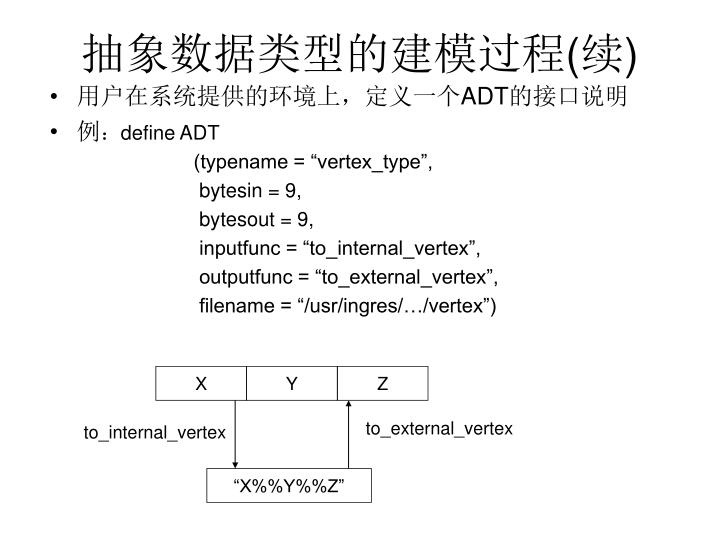 抽象数据类型的建模过程