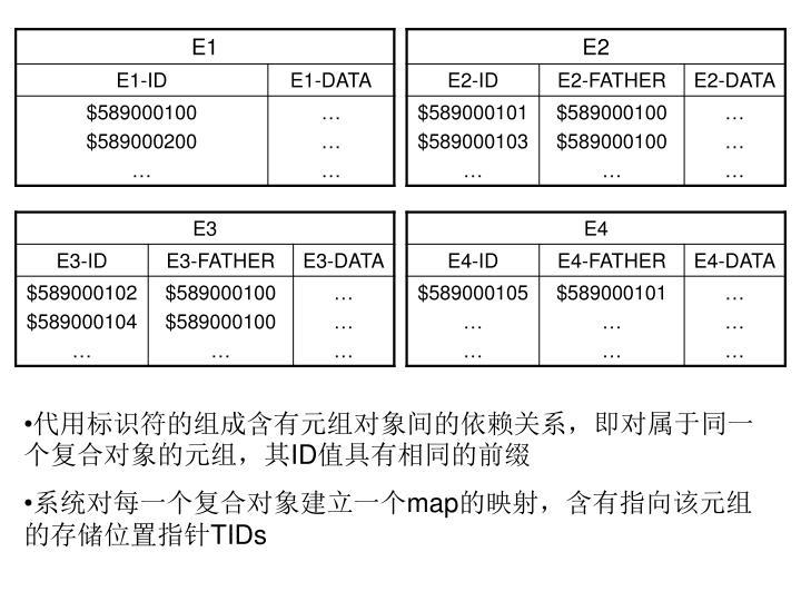 代用标识符的组成含有元组对象间的依赖关系,即对属于同一个复合对象的元组,其
