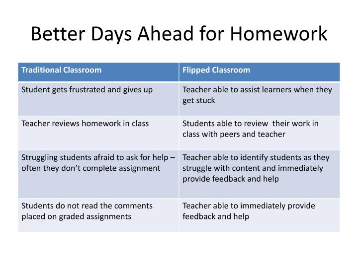 Better Days Ahead for Homework