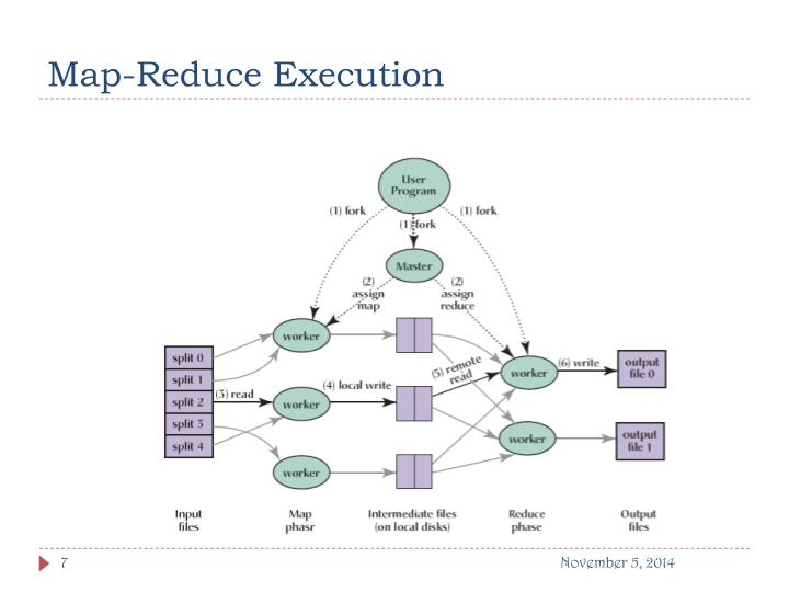 Map-Reduce Execution