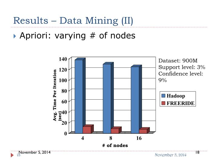 Results – Data Mining (II)