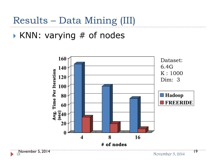 Results – Data Mining (III)