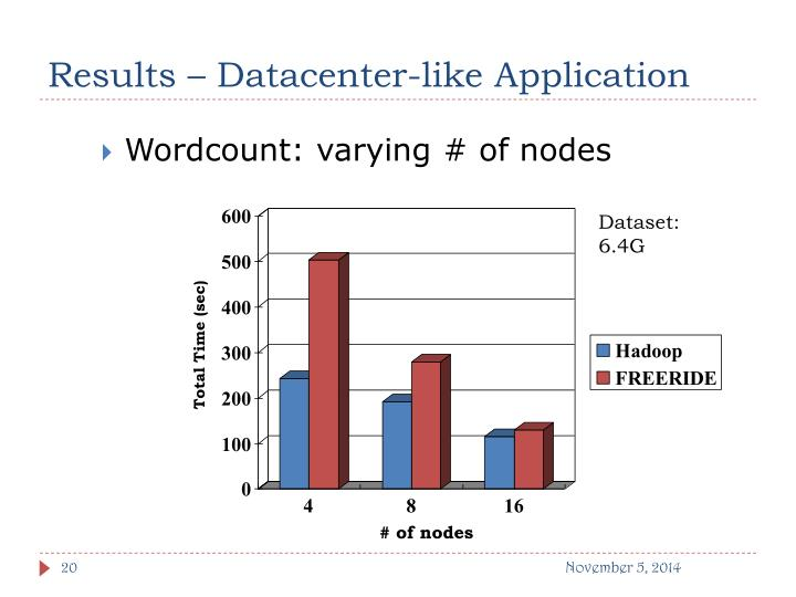 Results – Datacenter-like Application