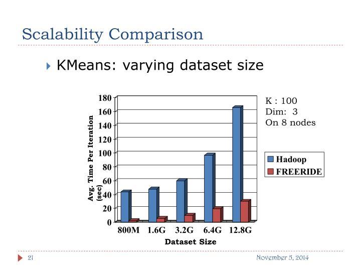 Scalability Comparison