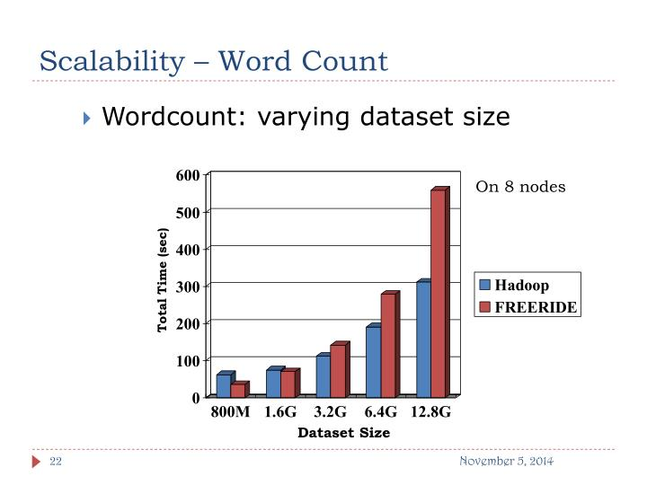 Scalability – Word Count