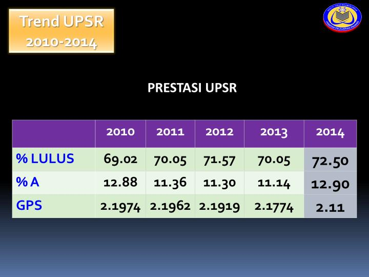 Trend UPSR 2010-2014