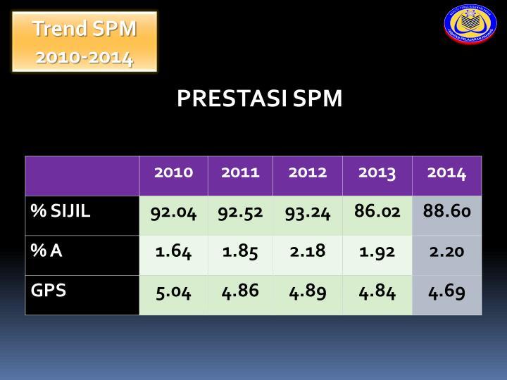 Trend SPM 2010-2014