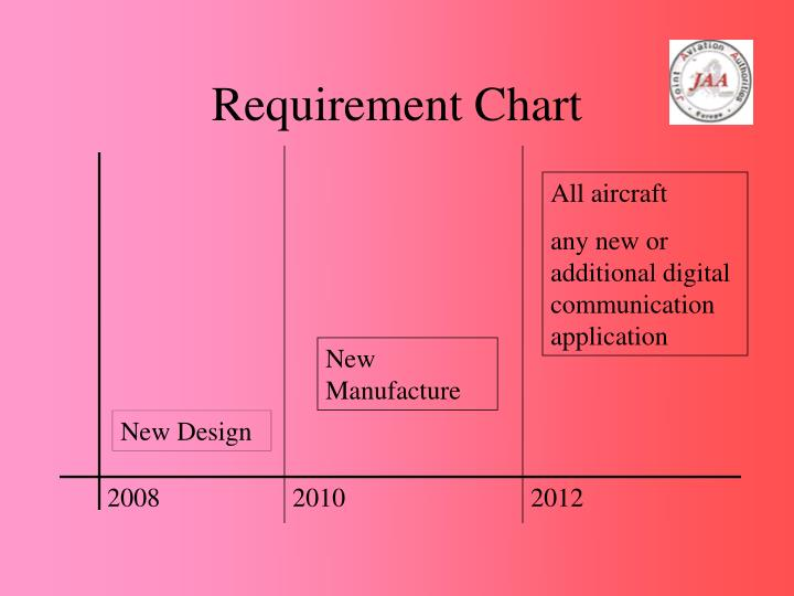 Requirement Chart