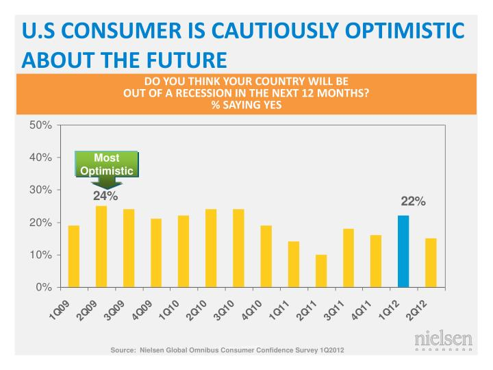 U.S CONSUMER IS CAUTIOUSLY OPTIMISTIC ABOUT THE FUTURE