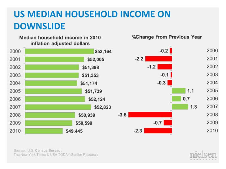 US MEDIAN HOUSEHOLD INCOME ON DOWNSLIDE