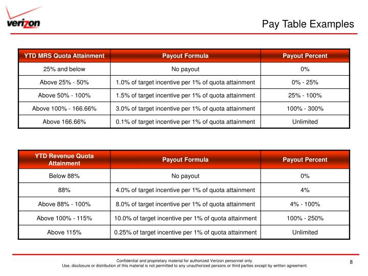 Pay Table Examples