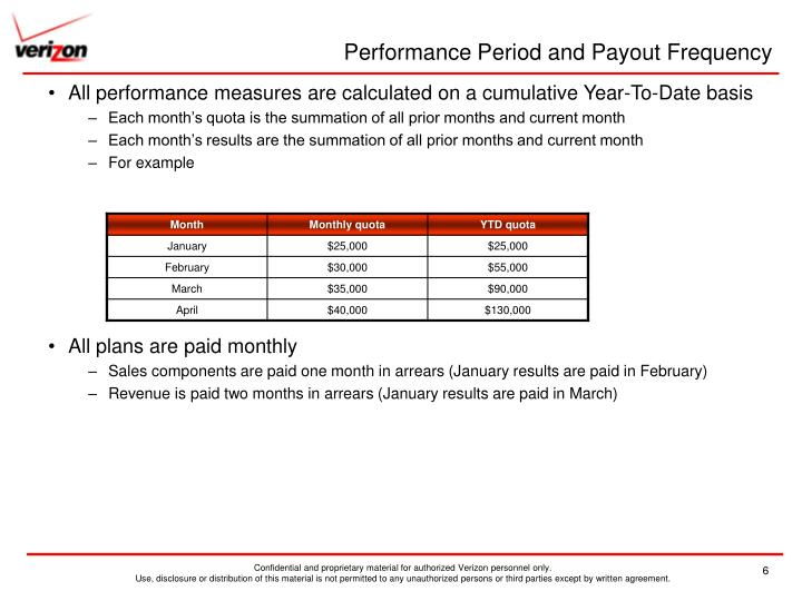 Performance Period and Payout Frequency