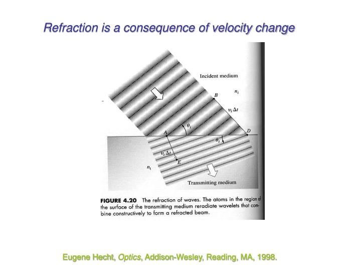Refraction is a consequence of velocity change
