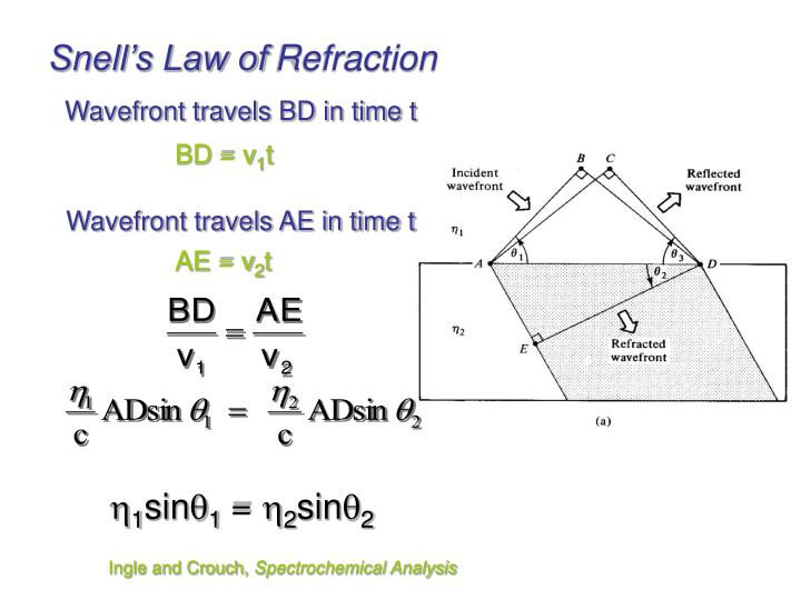Snell's Law of
