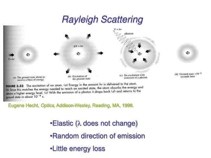 Rayleigh Scattering