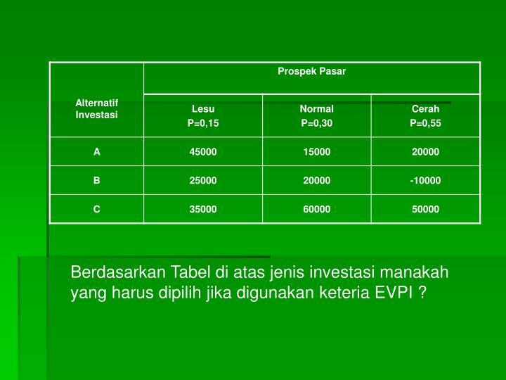 Berdasarkan Tabel di atas jenis investasi manakah yang harus dipilih jika digunakan keteria EVPI ?
