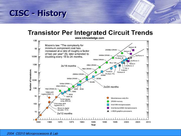CISC - History