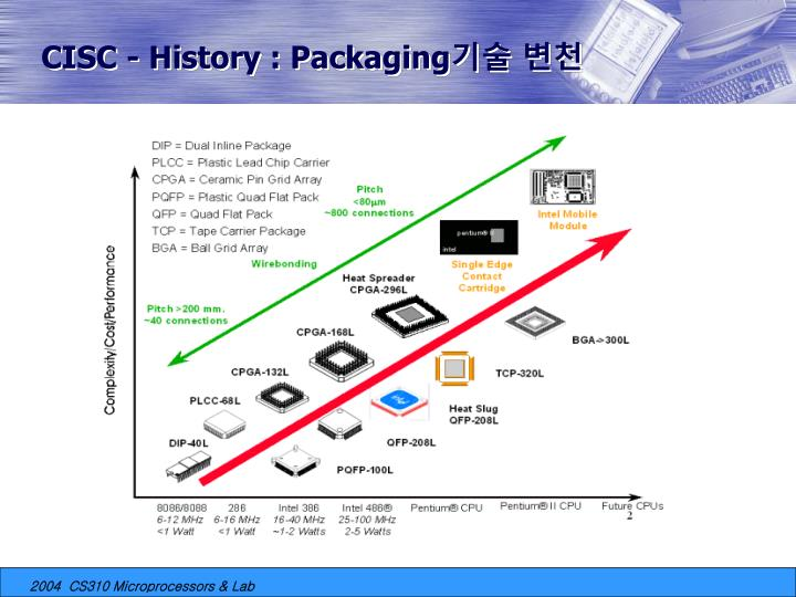 CISC - History : Packaging