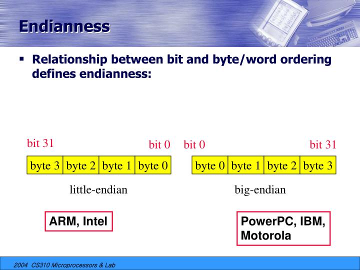 Endianness