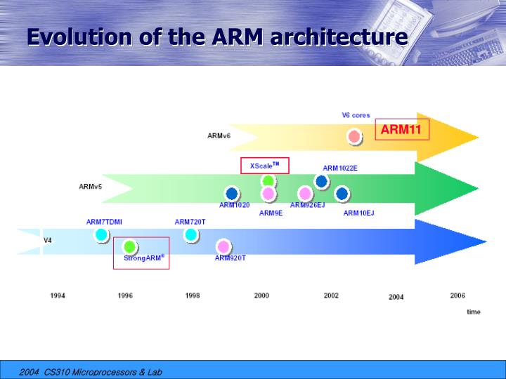 Evolution of the ARM architecture