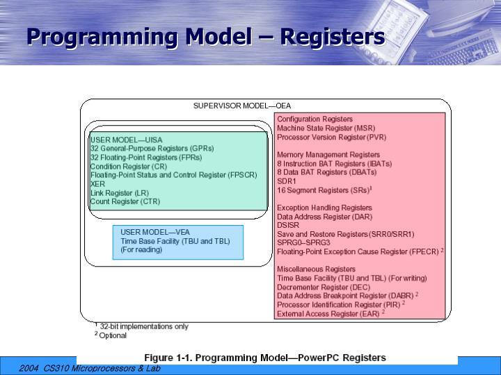 Programming Model – Registers