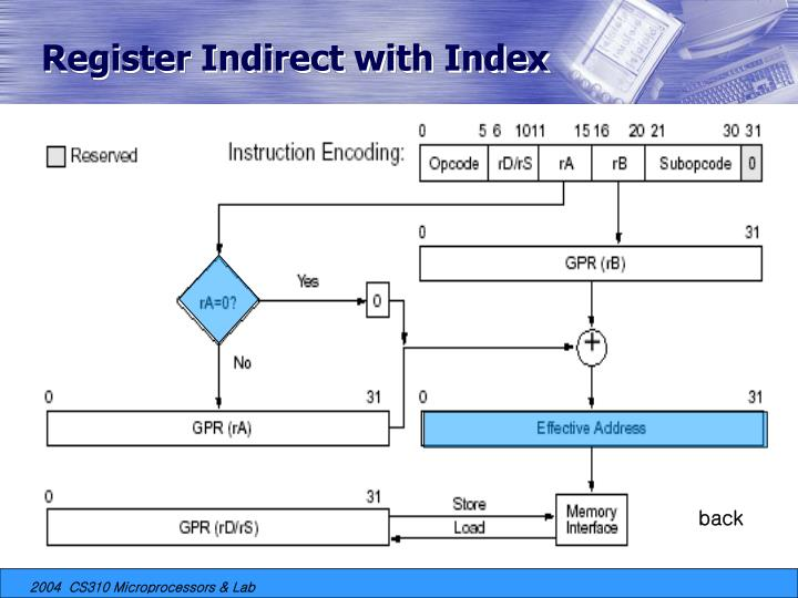 Register Indirect with Index