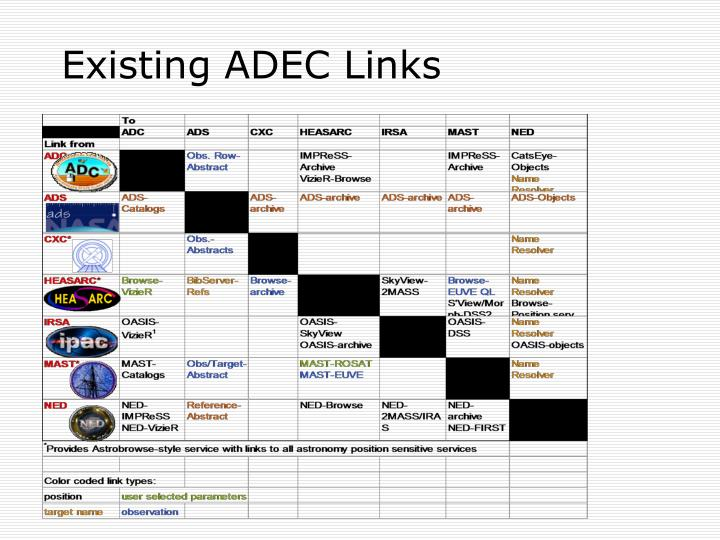 Existing ADEC Links