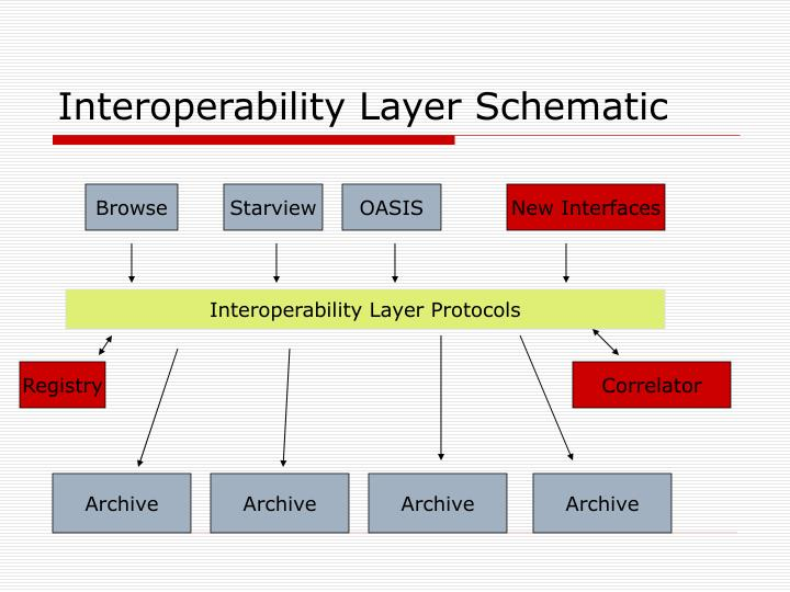 Interoperability Layer Schematic