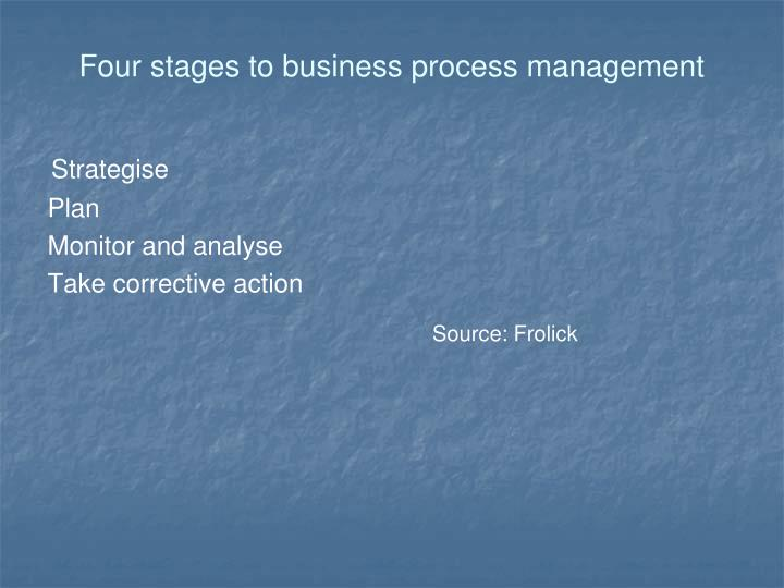 Four stages to business process management