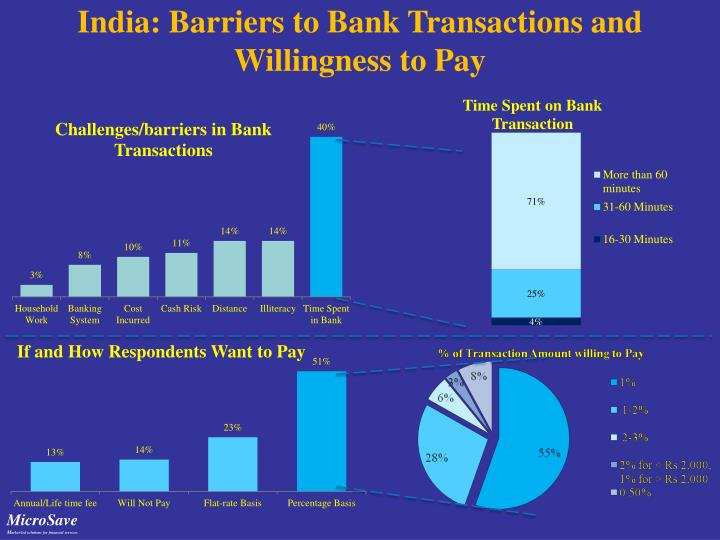 India: Barriers to Bank Transactions and Willingness to Pay