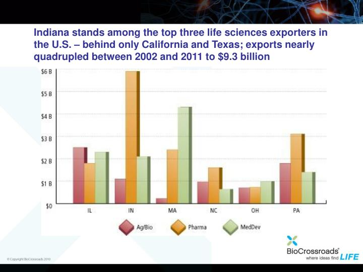 Indiana stands among the top three life sciences exporters in the U.S. – behind only California and Texas; exports nearly quadrupled between 2002 and 2011 to $9.3 billion