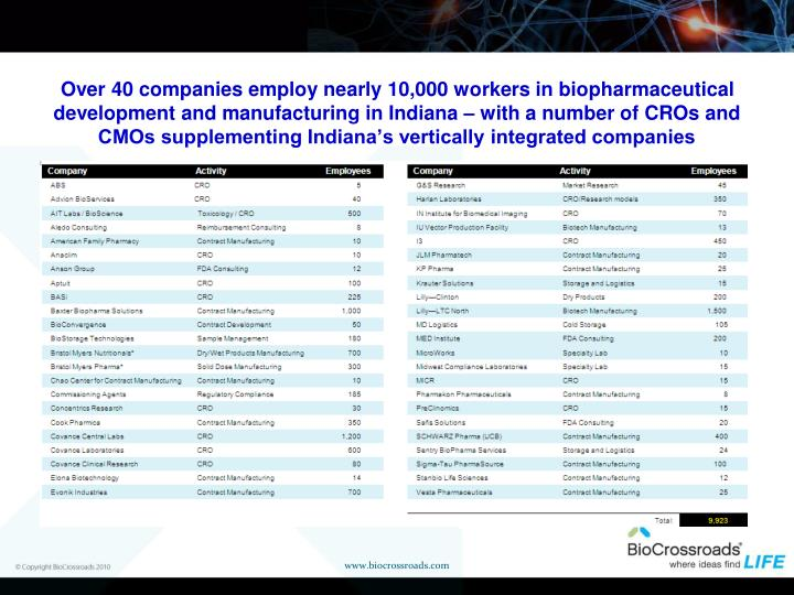 Over 40 companies employ nearly 10,000 workers in biopharmaceutical  development and manufacturing in Indiana – with a number of CROs and CMOs supplementing Indiana's vertically integrated companies