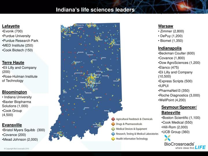 Indiana's life sciences leaders