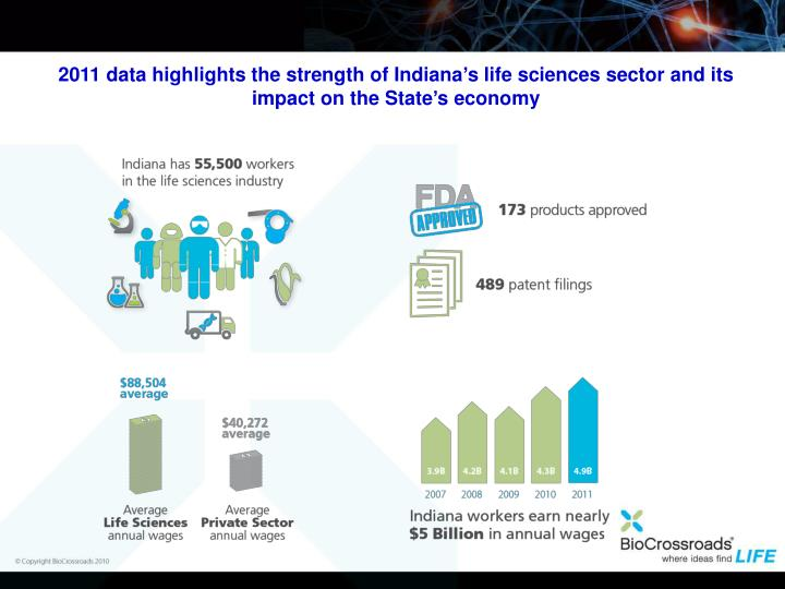 2011 data highlights the strength of Indiana's life sciences sector and its impact on the State's economy