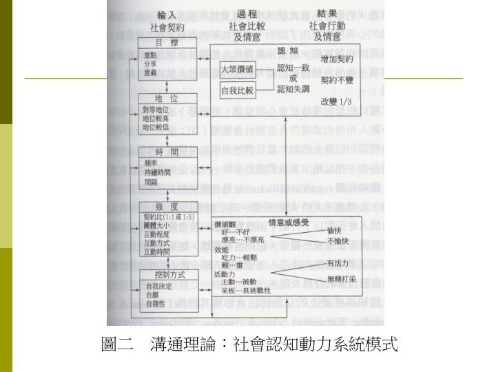 圖二 溝通理論:社會認知動力系統模式