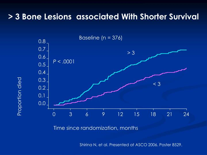 3 bone lesions associated with shorter survival