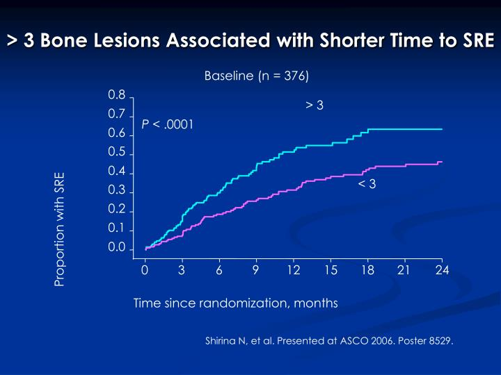 > 3 Bone Lesions Associated with Shorter Time to SRE