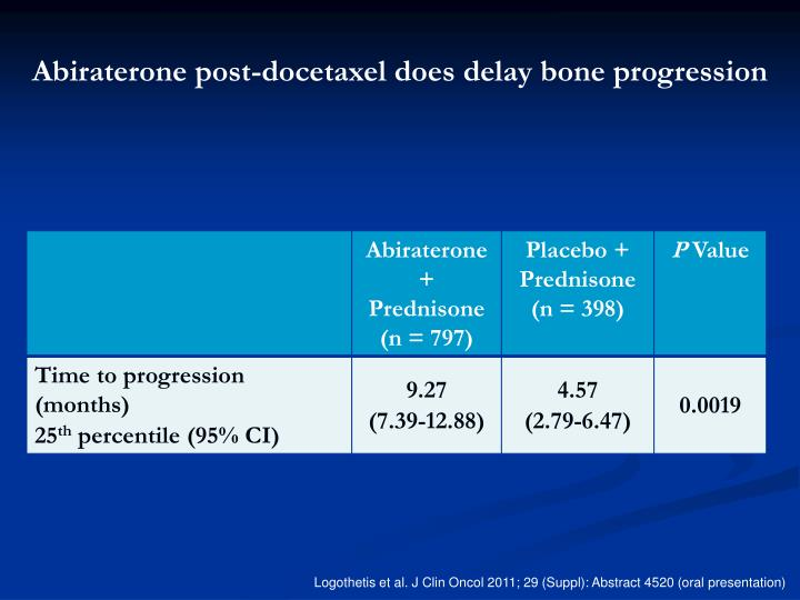 Abiraterone post-docetaxel does delay bone progression