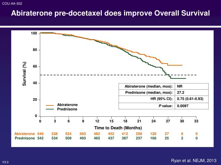 Abiraterone pre-docetaxel does improve Overall Survival