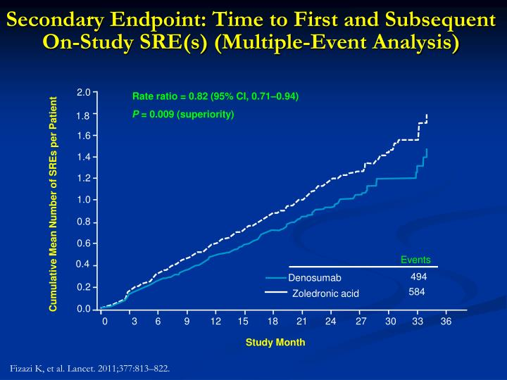 Secondary Endpoint: Time to First and Subsequent On-Study SRE(s) (Multiple-Event Analysis)