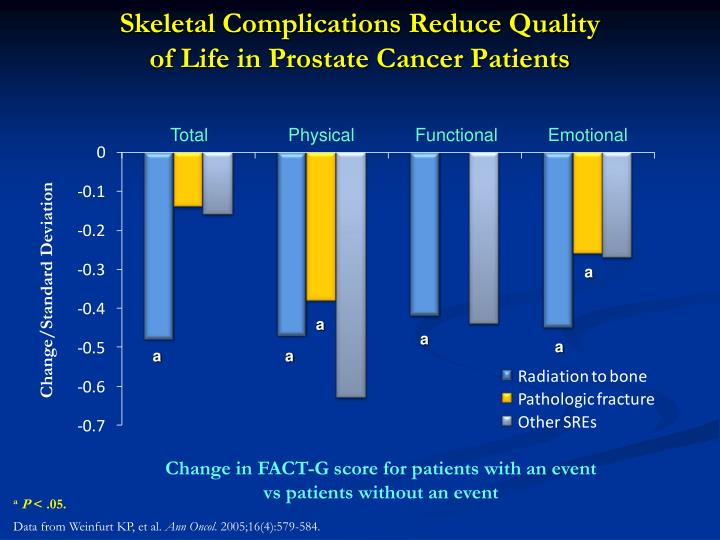 Skeletal Complications Reduce Quality