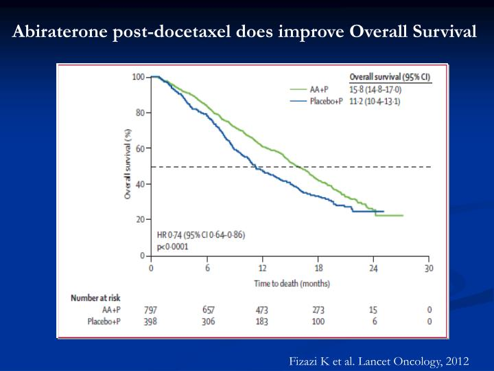 Abiraterone post-docetaxel does improve Overall Survival