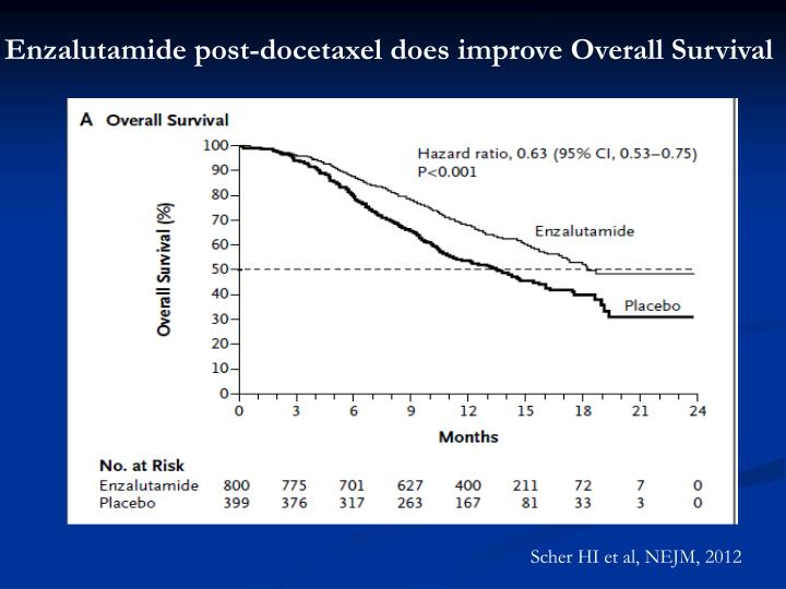Enzalutamide post-docetaxel does improve Overall Survival
